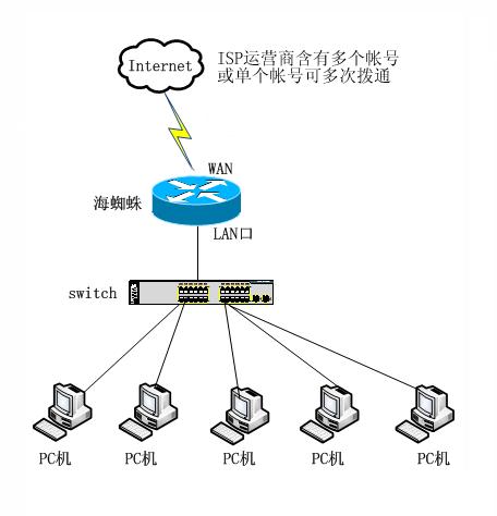 光纤接入绑定多个账号的网络拓扑图