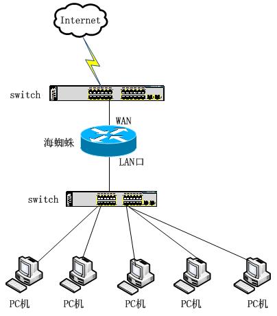 网络拓扑结构图如下所示