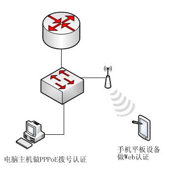 1.网络拓扑简图