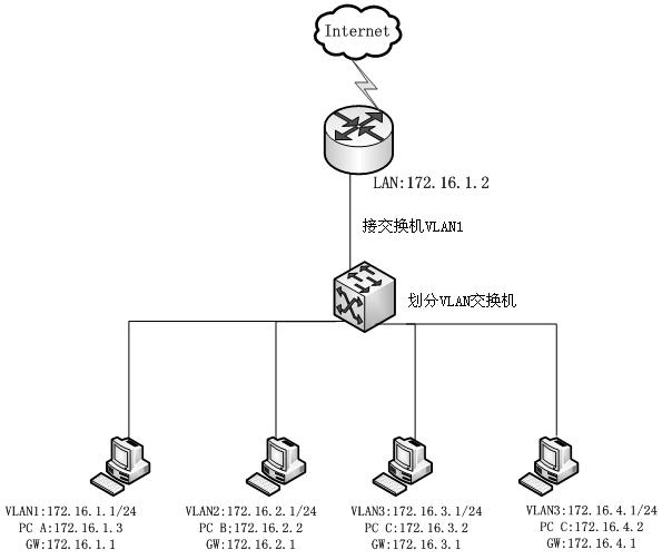 """为VLAN网络加入NAT上网支持 默认情况下,只有和路由局域网IP在同一网段的机器才能上网。进入""""网络设置""""->""""局域网 (LAN)"""",在VLAN网络地址栏里添加三层交换上所划分的VLAN网络,如下:"""