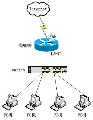 网络拓扑结构图如下: