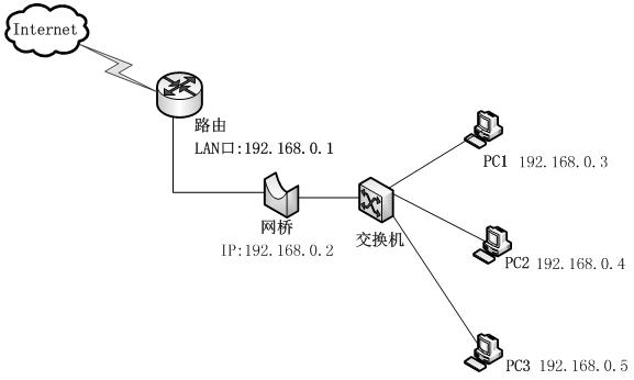 根据以上拓扑图可知,客户机IP和路由LAN口IP在同一网段,有没有网桥都不需要改变客户端IP地址,这也就是网桥对于客户机来说透明的原因了。交换机本来是可以直接与路由连接,中间多出一网桥的主要原因是交换机没有防火墙和流量控制这些功能,不能对客户机作一些限制操作,但是网桥可以。此种网络结构一般用于企业内部管理。