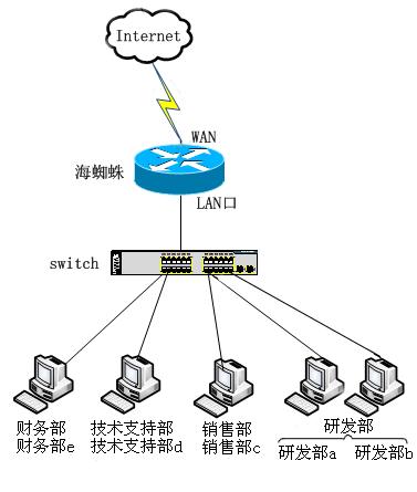 网络拓扑结构      这里我们以下面的网络结构为例来